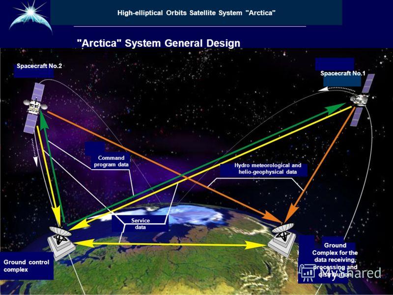 Высокоэллиптическая гидрометеорологическая космическая система «Арктика»