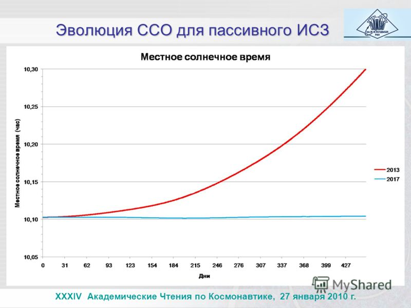 Эволюция ССО для пассивного ИСЗ XXXIV Академические Чтения по Космонавтике, 27 января 2010 г.