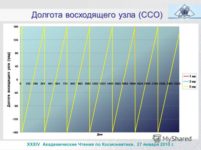 Долгота восходящего узла (ССО) XXXIV Академические Чтения по Космонавтике, 27 января 2010 г.