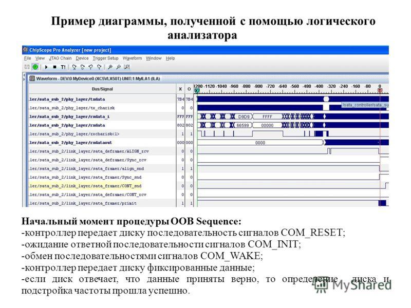 Пример диаграммы, полученной с помощью логического анализатора Начальный момент процедуры OOB Sequence: -контроллер передает диску последовательность сигналов COM_RESET; -ожидание ответной последовательности сигналов COM_INIT; -обмен последовательнос