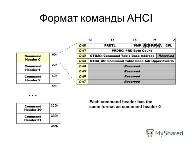 Формат команды AHCI