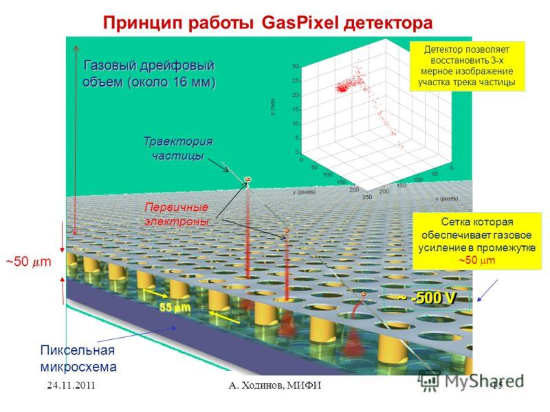 24.11.2011А. Ходинов, МИФИ15 Принцип работы GasPixel детектора ~ -500 V Пиксельная микросхема Сетка которая обеспечивает газовое усиление в промежутке ~50 m Газовый дрейфовый объем (около 16 мм) 55 m ~50 m Детектор позволяет восстановить 3-х мерное и