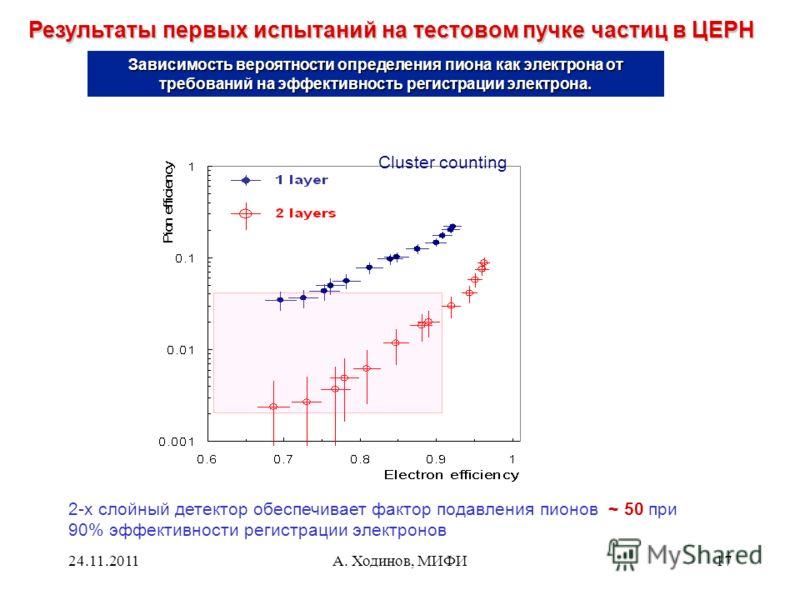 24.11.2011А. Ходинов, МИФИ17 Результаты первых испытаний на тестовом пучке частиц в ЦЕРН Cluster counting 2-х слойный детектор обеспечивает фактор подавления пионов ~ 50 при 90% эффективности регистрации электронов Зависимость вероятности определения