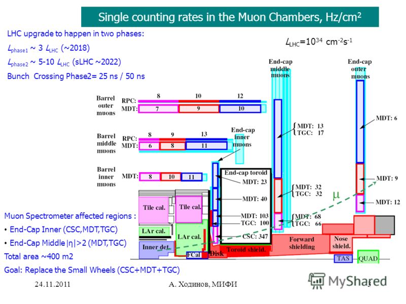 24.11.2011А. Ходинов, МИФИ3 LHC upgrade to happen in two phases: L phase1 ~ 3 L LHC (~2018) L phase2 ~ 5-10 L LHC (sLHC ~2022) Bunch Crossing Phase2= 25 ns / 50 ns Muon Spectrometer affected regions : End-Cap Inner (CSC,MDT,TGC) End-Cap Middle |η |>2