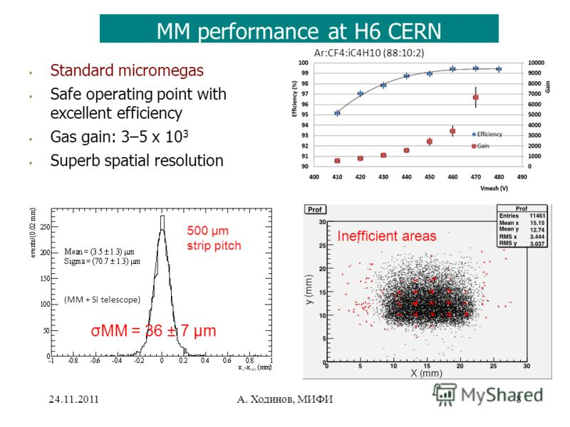 24.11.2011А. Ходинов, МИФИ8 MM performance at H6 CERN Standard micromegas Safe operating point with excellent efficiency Gas gain: 3–5 x 10 3 Superb spatial resolution 500 µm strip pitch σMM = 36 ± 7 µm Ar:CF4:iC4H10 (88:10:2) (MM + Si telescope) X (