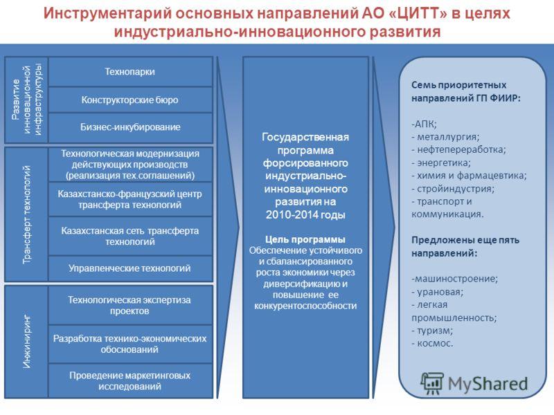 Инструментарий основных направлений АО «ЦИТТ» в целях индустриально-инновационного развития Развитие инновационной инфраструктуры Трансферт технологий Инжиниринг Управленческие технологий Технопарки Конструкторские бюро Казахстанско-французский центр