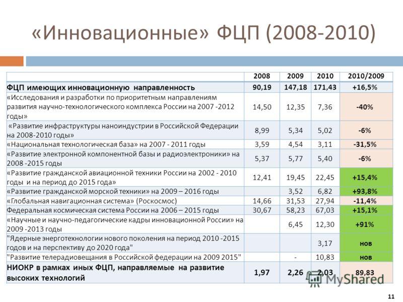 « Инновационные » ФЦП (2008-2010) 200820092010 2010/2009 ФЦП имеющих инновационную направленность 90,19147,18171,43+16,5% « Исследования и разработки по приоритетным направлениям развития научно - технологического комплекса России на 2007 -2012 годы