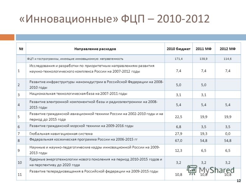 « Инновационные » ФЦП – 2010-2012 Направление расходов 2010 бюджет 2011 МФ 2012 МФ ФЦП и госпрограммы, имеющие инновационную направленность 171,4138,9114,6 1 Исследования и разработки по приоритетным направлениям развития научно - технологического ко