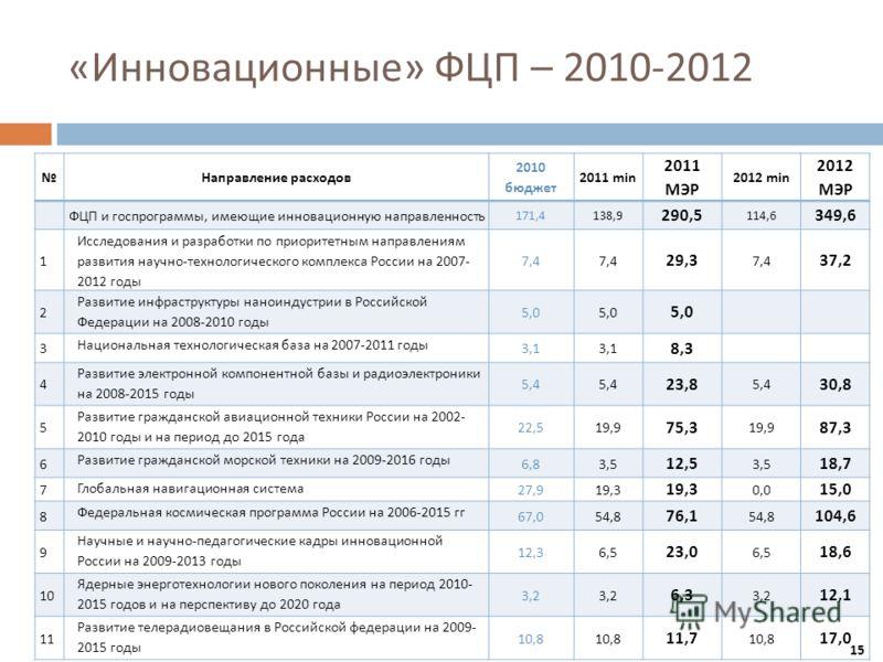 « Инновационные » ФЦП – 2010-2012 Направление расходов 2010 бюджет 2011 min 2011 МЭР 2012 min 2012 МЭР ФЦП и госпрограммы, имеющие инновационную направленность 171,4138,9 290,5 114,6 349,6 1 Исследования и разработки по приоритетным направлениям разв