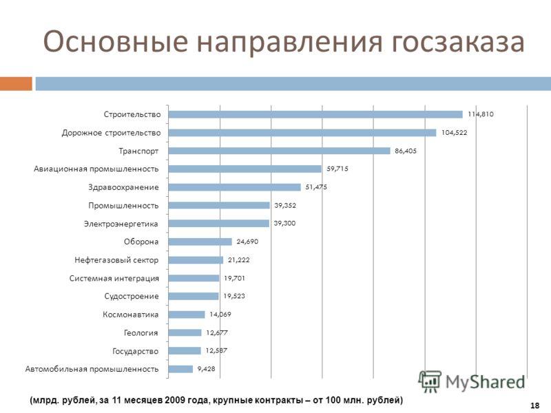 Основные направления госзаказа (млрд. рублей, за 11 месяцев 2009 года, крупные контракты – от 100 млн. рублей) 18