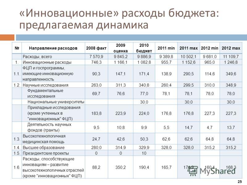 « Инновационные » расходы бюджета : предлагаемая динамика 25 Направление расходов2008 факт 2009 оценка 2010 бюджет 2011 min2011 max2012 min2012 max Расходы, всего7 570,99 845,29 886,99 389,810 502,19 681,011 109,7 1.Инновационные расходы746,31 166,11