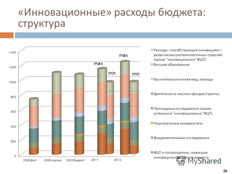 « Инновационные » расходы бюджета : структура max min 26