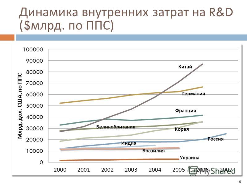 Динамика внутренних затрат на R&D ($ млрд. по ППС ) 4