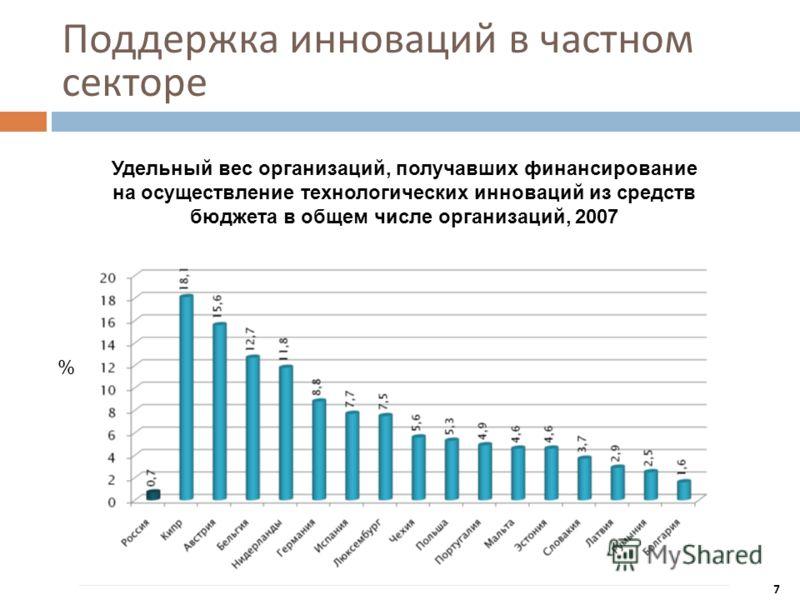 Поддержка инноваций в частном секторе Удельный вес организаций, получавших финансирование на осуществление технологических инноваций из средств бюджета в общем числе организаций, 2007 % 7