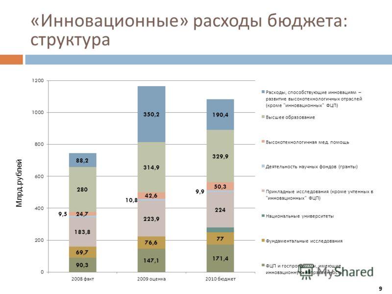 « Инновационные » расходы бюджета : структура Млрд.рублей 9