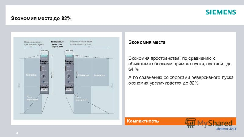 Siemens 2012 4 Экономия места до 82% Экономия места Экономия пространства, по сравнению с обычными сборками прямого пуска, составит до 64 % А по сравнению со сборками реверсивного пуска экономия увеличивается до 82% Компактность 50 % space savings 75