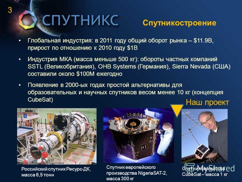 Спутникостроение Глобальная индустрия: в 2011 году общий оборот рынка – $11.9B, прирост по отношению к 2010 году $1B Индустрия МКА (масса меньше 500 кг): обороты частных компаний SSTL (Великобритания), OHB Systems (Германия), Sierra Nevada (США) сост