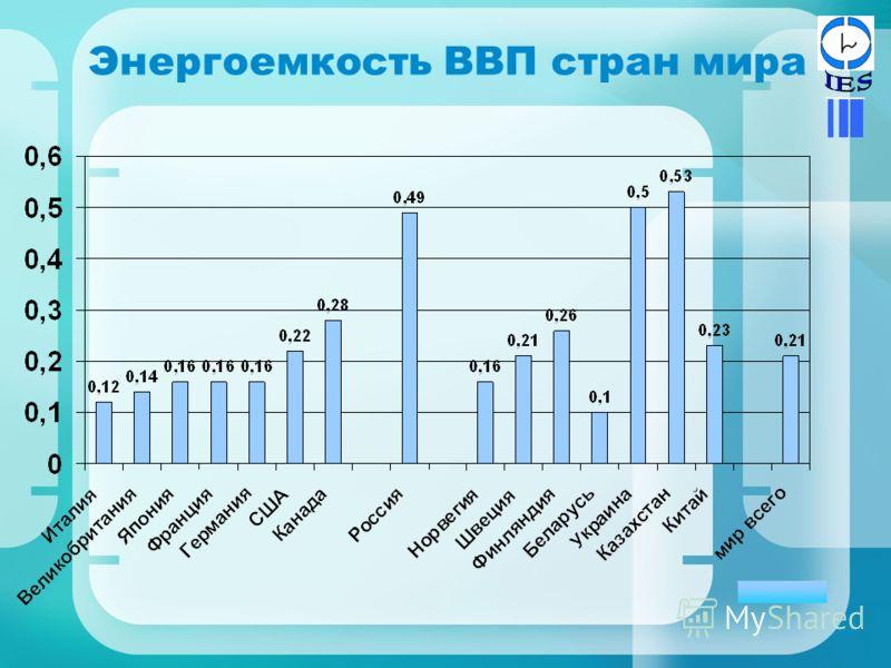 Энергоемкость ВВП стран мира III.ЭС
