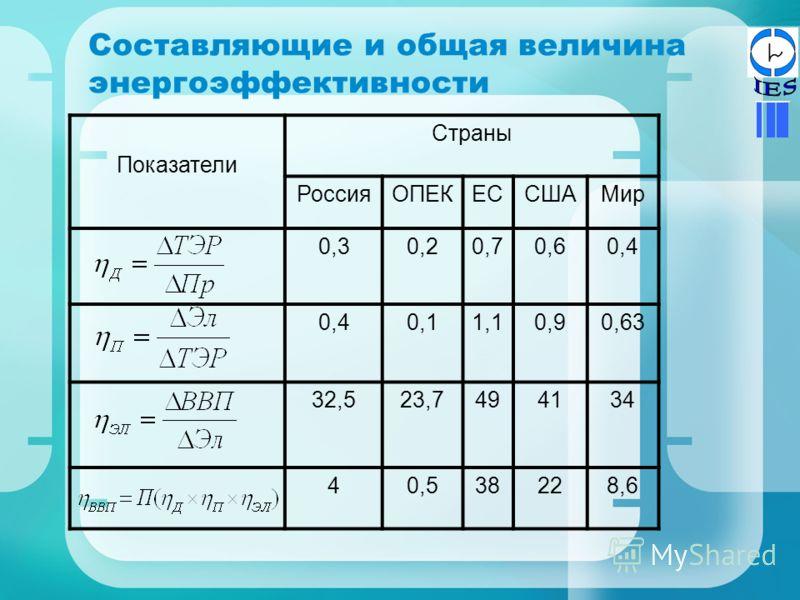 Составляющие и общая величина энергоэффективности Показатели Страны РоссияОПЕКЕССШАМир 0,30,20,70,60,4 0,11,10,90,63 32,523,7494134 40,538228,6