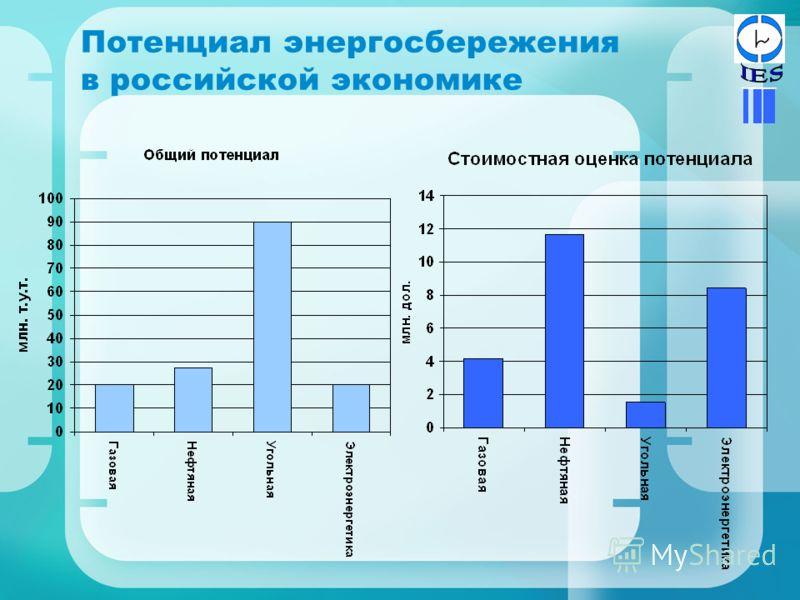 Потенциал энергосбережения в российской экономике