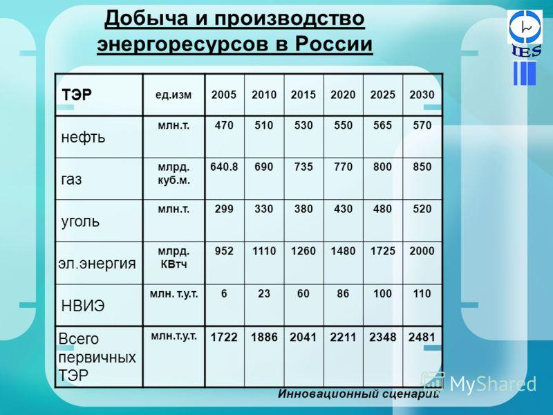 Добыча и производство энергоресурсов в России ТЭР ед.изм200520102015202020252030 нефть млн.т.470510530550565570 газ млрд. куб.м. 640.8690735770800850 уголь млн.т.299330380430480520 эл.энергия млрд. КВтч 95211101260148017252000 НВИЭ млн. т.у.т.6236086