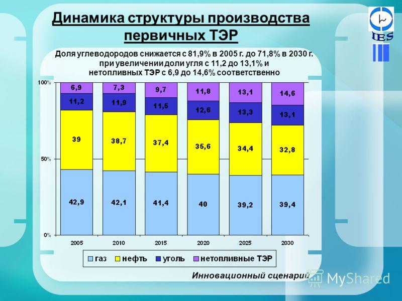 Динамика структуры производства первичных ТЭР Инновационный сценарий Доля углеводородов снижается с 81,9% в 2005 г. до 71,8% в 2030 г. при увеличении доли угля с 11,2 до 13,1% и нетопливных ТЭР с 6,9 до 14,6% соответственно