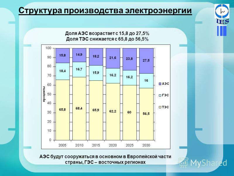 Структура производства электроэнергии Доля АЭС возрастает с 15,8 до 27,5% Доля ТЭС снижается с 65,8 до 56,5% АЭС будут сооружаться в основном в Европейской части страны, ГЭС – восточных регионах