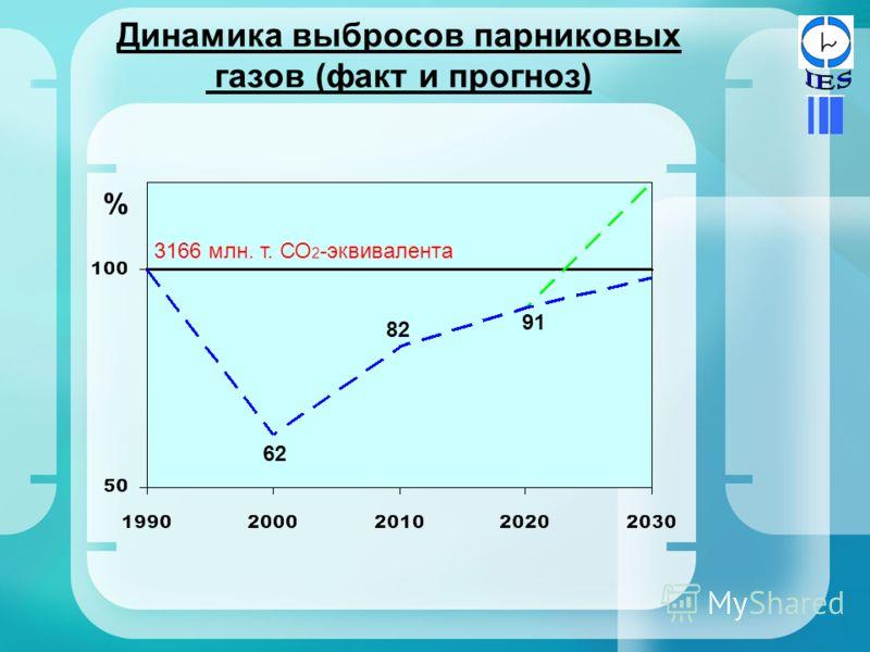 Динамика выбросов парниковых газов (факт и прогноз) 62 82 91 % 3166 млн. т. СО 2 -эквивалента