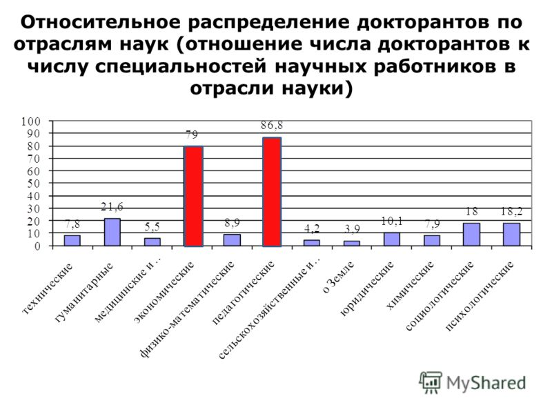 Относительное распределение докторантов по отраслям наук (отношение числа докторантов к числу специальностей научных работников в отрасли науки)