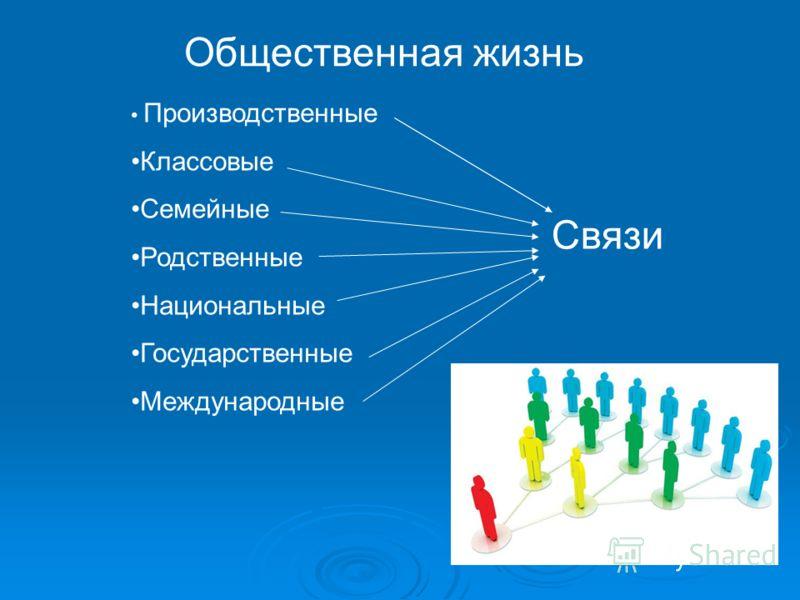 Общественная жизнь Производственные Классовые Семейные Родственные Национальные Государственные Международные Связи