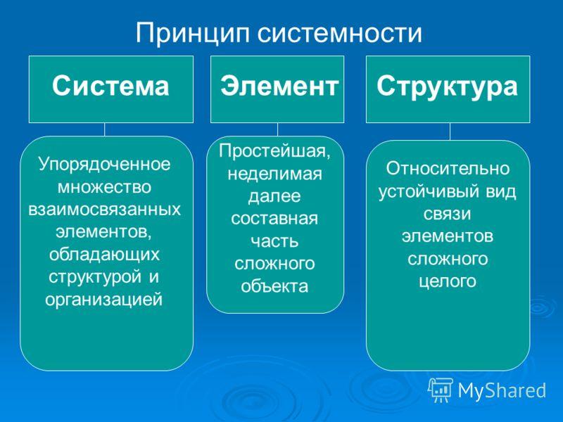 Принцип системности СистемаЭлементСтруктура Упорядоченное множество взаимосвязанных элементов, обладающих структурой и организацией Простейшая, неделимая далее составная часть сложного объекта Относительно устойчивый вид связи элементов сложного цело