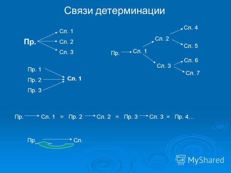 Связи детерминации Пр. Сл. 1 Сл. 2 Сл. 3 Пр. 1 Пр. 2 Пр. 3 Сл. 1 Пр.Сл. 1Пр. 2Сл. 2Пр. 3=Сл. 3 = Пр. 4…= Пр.Сл. Пр. Сл. 1 Сл. 2 Сл. 3 Сл. 4 Сл. 5 Сл. 6 Сл. 7