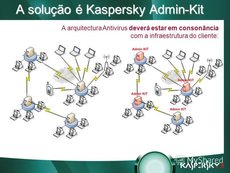 Встреча в верхах: нам покоряются любые высоты! A solução é Kaspersky Admin-Kit A arquitectura Antivirus deverá estar em consonância com a infraestrutura do cliente: