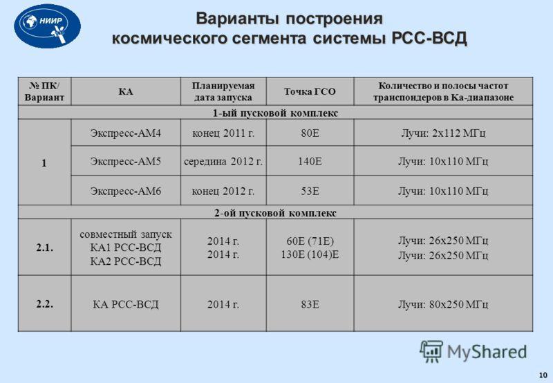 Варианты построения космического сегмента системы РСС-ВСД ПК/ Вариант КА Планируемая дата запуска Точка ГСО Количество и полосы частот транспондеров в Ka-диапазоне 1-ый пусковой комплекс 1 Экспресс-АМ4конец 2011 г.80ЕЛучи: 2х112 МГц Экспресс-АМ5серед