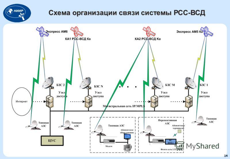Схема организации связи системы РСС-ВСД 14