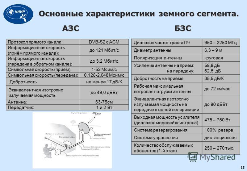 15 Основные характеристики земного сегмента. БЗС Протокол прямого канала:DVB-S2 с ACM Информационная скорость (приём прямого канала): до 121 Мбит/с Информационная скорость (передача в обратном канале): до 3,2 Мбит/с Символьная скорость (приём):1-52 М