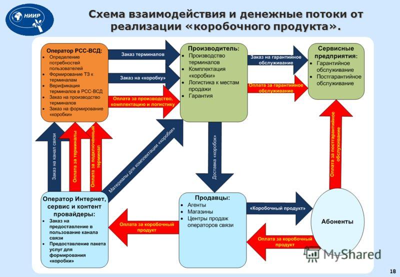 18 Схема взаимодействия и денежные потоки от реализации «коробочного продукта».