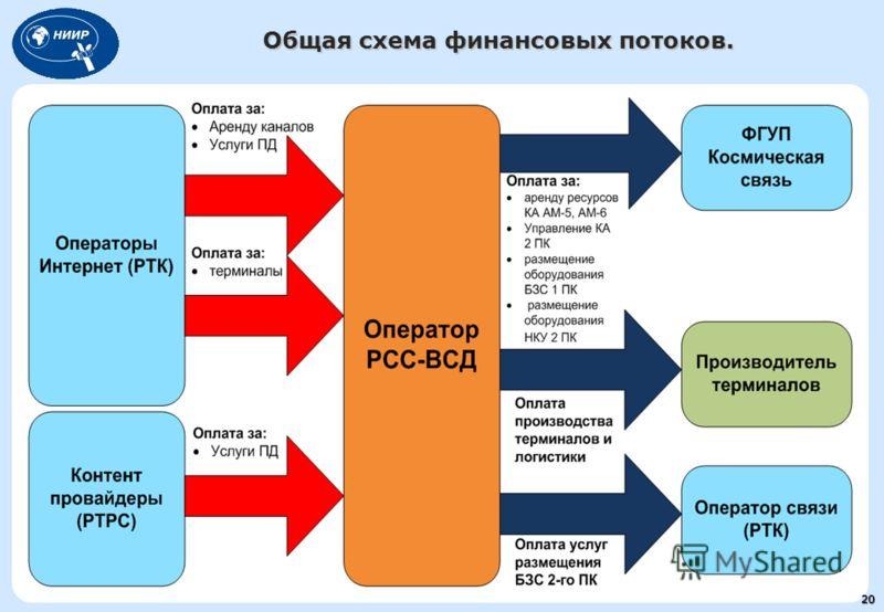 Общая схема финансовых потоков. 20