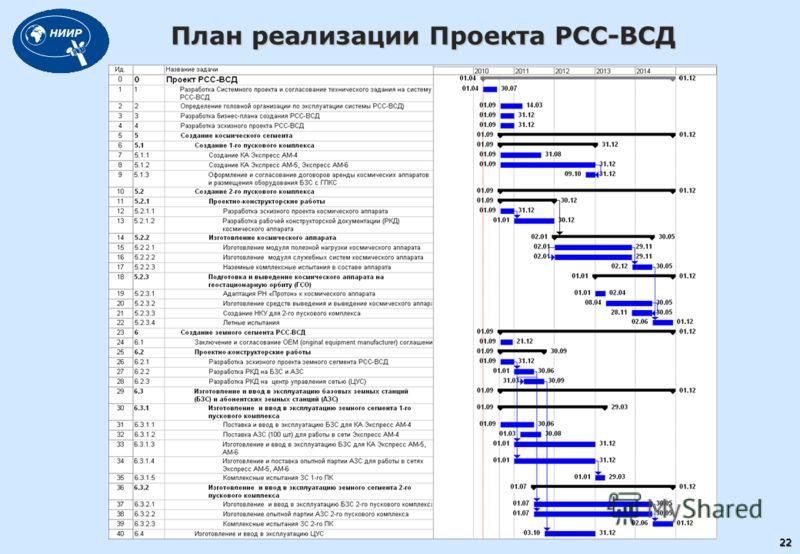 План реализации Проекта РСС-ВСД 22