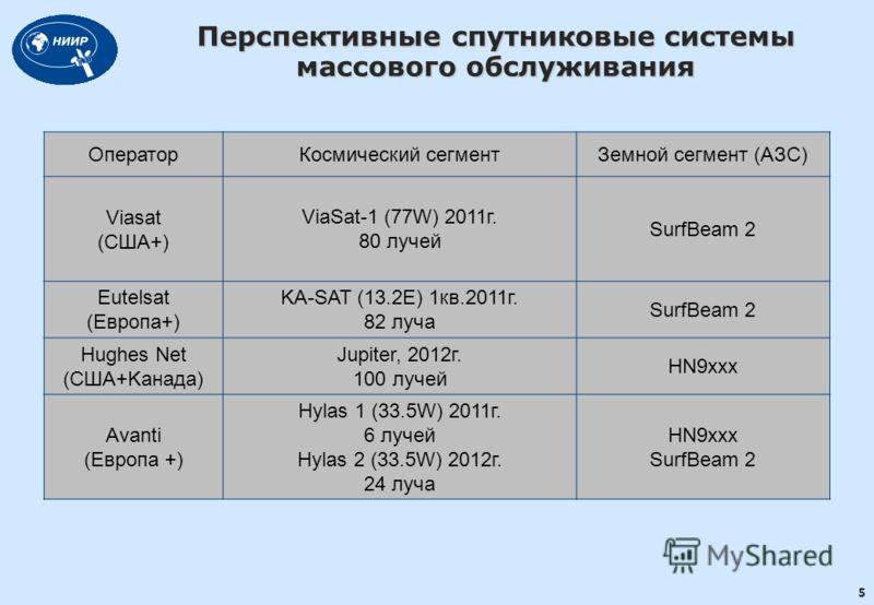 Перспективные спутниковые системы массового обслуживания ОператорКосмический сегментЗемной сегмент (АЗС) Viasat (США+) ViaSat-1 (77W) 2011г. 80 лучей SurfBeam 2 Eutelsat (Европа+) KA-SAT (13.2E) 1кв.2011г. 82 луча SurfBeam 2 Hughes Net (США+Kанада) J