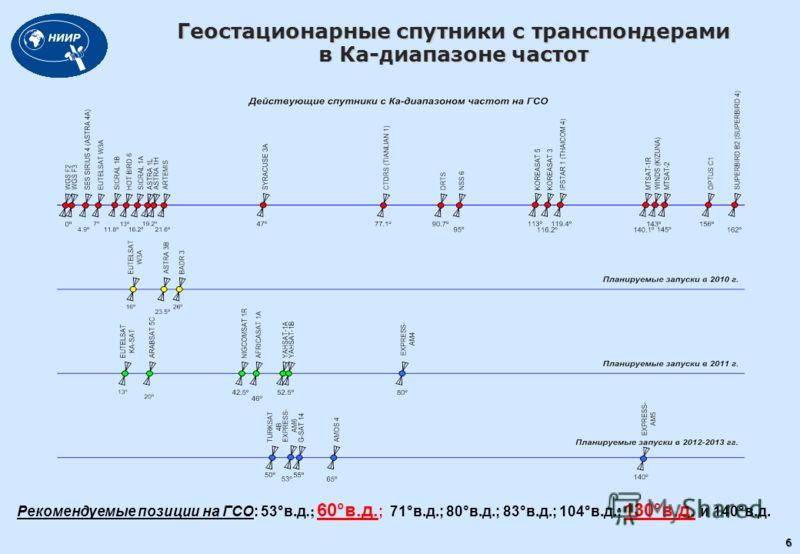 Геостационарные спутники с транспондерами в Ка-диапазоне частот Рекомендуемые позиции на ГСО: 53°в.д.; 60°в.д. ; 71°в.д.; 80°в.д.; 83°в.д.; 104°в.д.; 130°в.д. и 140°в.д. 6