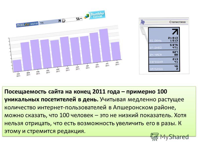 Посещаемость сайта на конец 2011 года – примерно 100 уникальных посетителей в день. Учитывая медленно растущее количество интернет-пользователей в Апшеронском районе, можно сказать, что 100 человек – это не низкий показатель. Хотя нельзя отрицать, чт