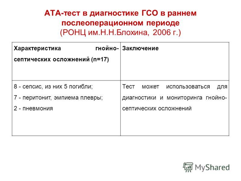 АТА-тест в диагностике ГСО в раннем послеоперационном периоде (РОНЦ им.Н.Н.Блохина, 2006 г.) Характеристика гнойно- септических осложнений (n=17) Заключение 8 - сепсис, из них 5 погибли; 7 - перитонит, эмпиема плевры; 2 - пневмония Тест может использ