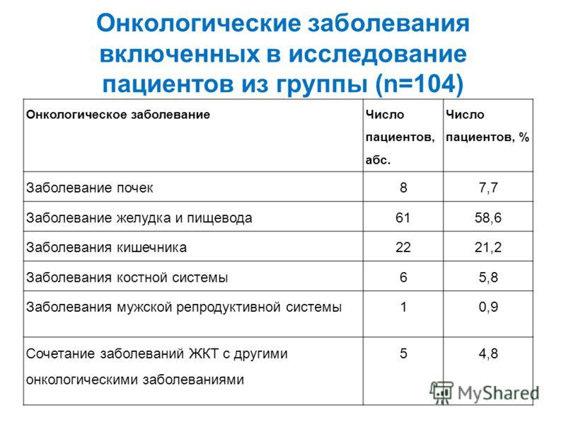 Онкологические заболевания включенных в исследование пациентов из группы (n=104) Онкологическое заболевание Число пациентов, абс. Число пациентов, % Заболевание почек87,7 Заболевание желудка и пищевода6158,6 Заболевания кишечника2221,2 Заболевания ко