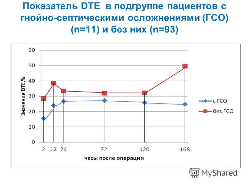 Показатель DTE в подгруппе пациентов с гнойно-септическими осложнениями (ГСО) (n=11) и без них (n=93)