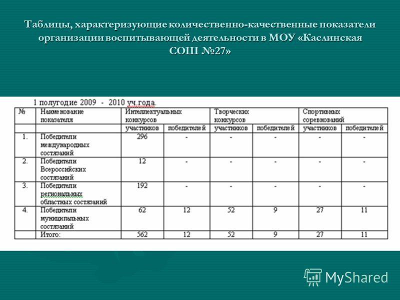 Таблицы, характеризующие количественно-качественные показатели организации воспитывающей деятельности в МОУ «Каслинская СОШ 27»