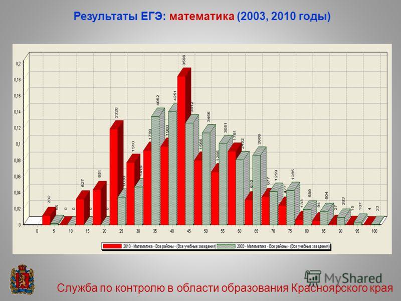 Результаты ЕГЭ: математика (2003, 2010 годы) Служба по контролю в области образования Красноярского края