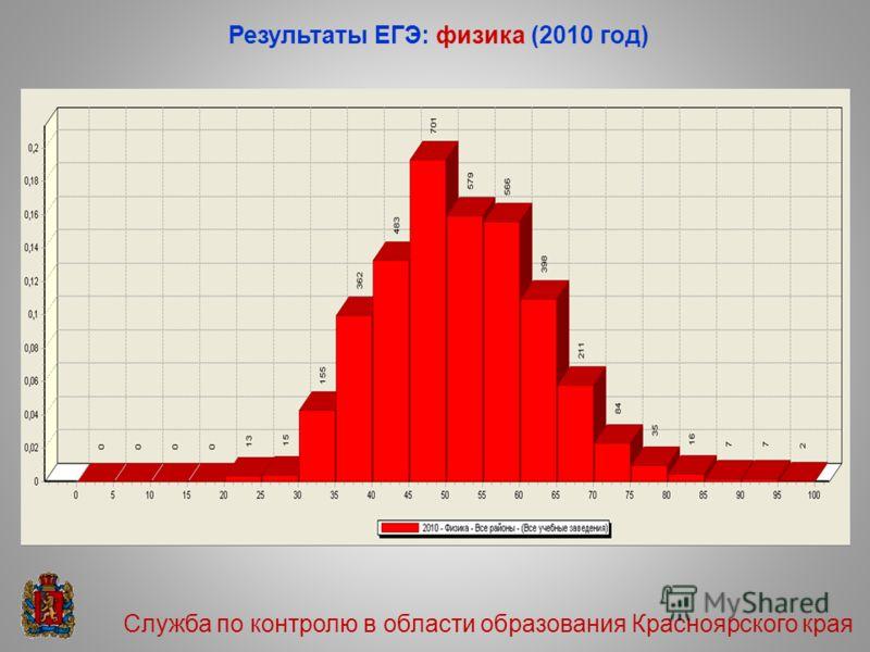Результаты ЕГЭ: физика (2010 год) Служба по контролю в области образования Красноярского края