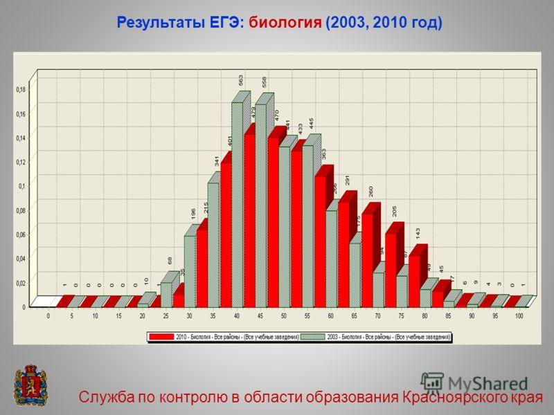 Результаты ЕГЭ: биология (2003, 2010 год) Служба по контролю в области образования Красноярского края