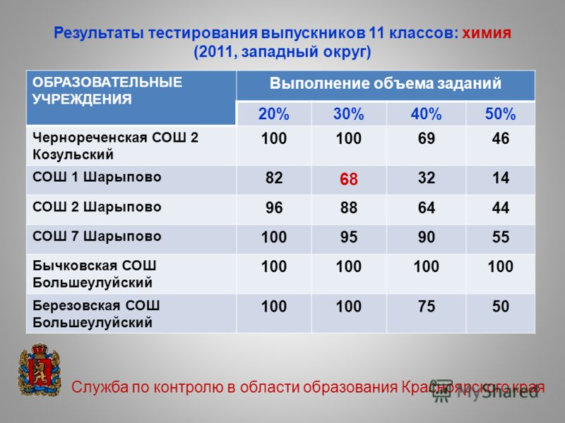 Служба по контролю в области образования Красноярского края Результаты тестирования выпускников 11 классов: химия (2011, западный округ) ОБРАЗОВАТЕЛЬНЫЕ УЧРЕЖДЕНИЯ Выполнение объема заданий 20%30%40%50% Чернореченская СОШ 2 Козульский 100 6946 СОШ 1